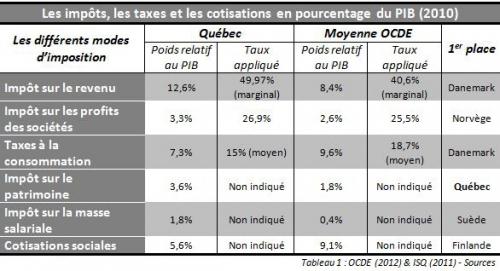 Les impôts, les taxes et les cotisations en % du PIB (2010).JPG