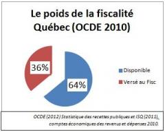 Le poids de la fiscalité - Québec (2010).JPG