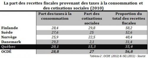 La part des recettes fiscale provenant des taxes et des cotisations sociales.JPG